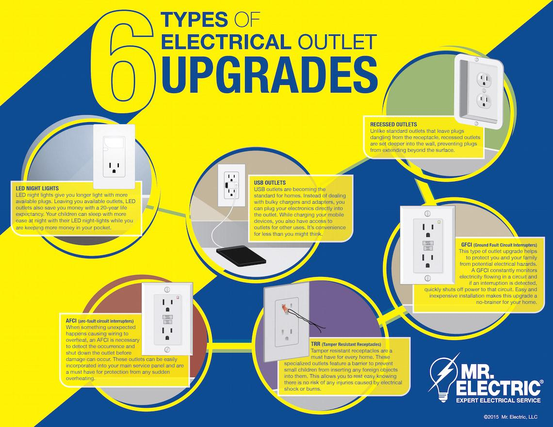 6 Types Of Electrical Outlet Upgrades Mr Electric Blog How To Install Ground Fault Circuit Interrupter Is Your Home In Need Some Has The Inside Scoop With Most Common